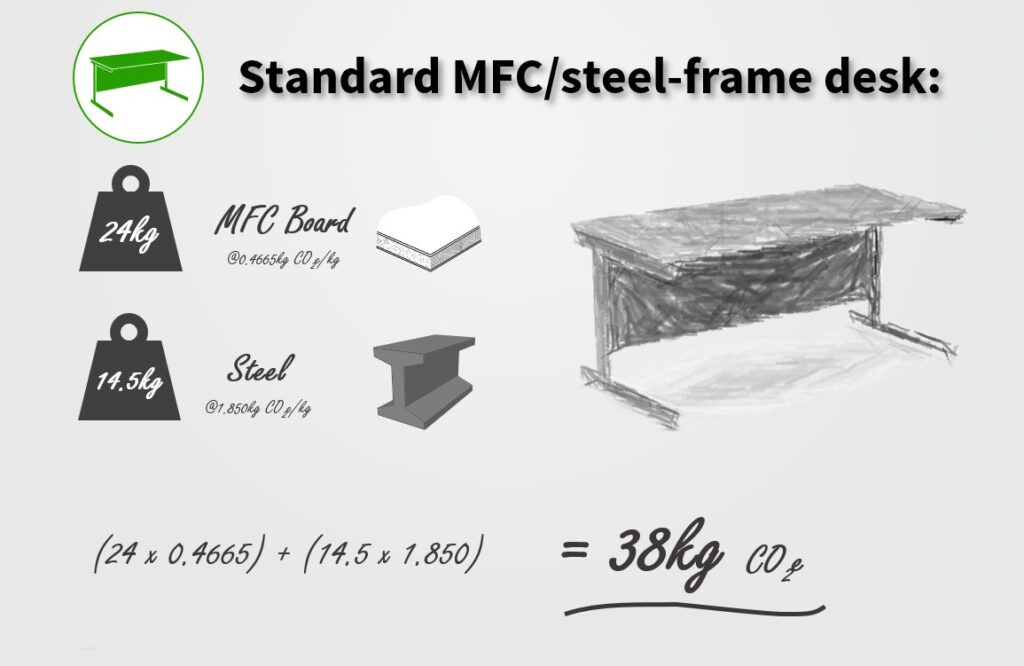 office-desk-carbon-embodied-co2-value-mfc-steel-sustainability